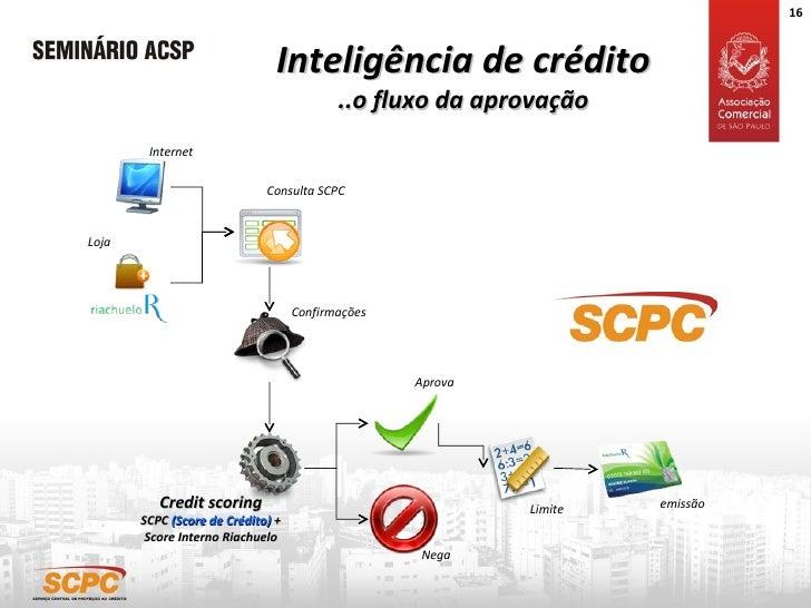 Inteligência de crédito ..o fluxo da aprovação Credit scoring SCPC  (Score de Crédito)  + Score Interno Riachuelo Loja Int...