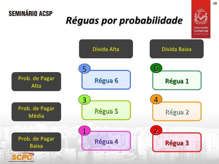 Réguas por probabilidade Dívida Alta Régua 4 Dívida Baixa Prob. de Pagar Alta Prob. de Pagar Média Prob. de Pagar Baixa 1 ...