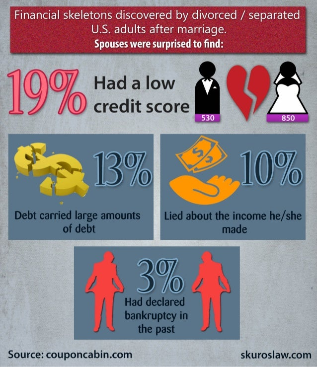 Infographic: Financial Skeletons discovered by divorced/separated U.S. Adults after marriage