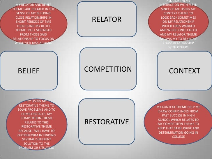 RELATOR THEME  MY RELATOR AND BELIEF                     INTERACTION WITH ME INTHEMES ARE RELATED IN THE                  ...