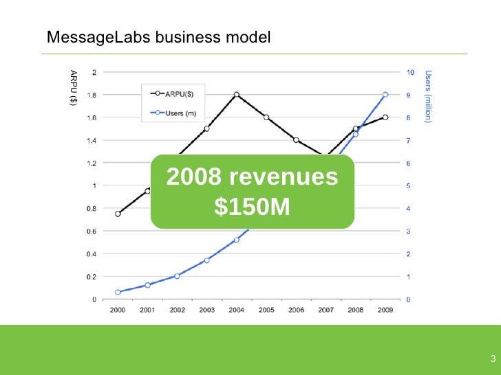 MessageLabs business model ARPU ($) Users (million) 2008 revenues $150M