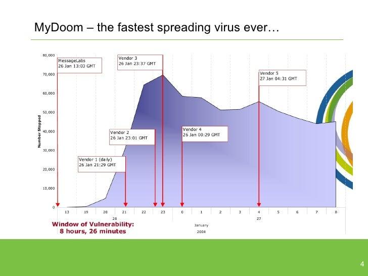 MyDoom – the fastest spreading virus ever…