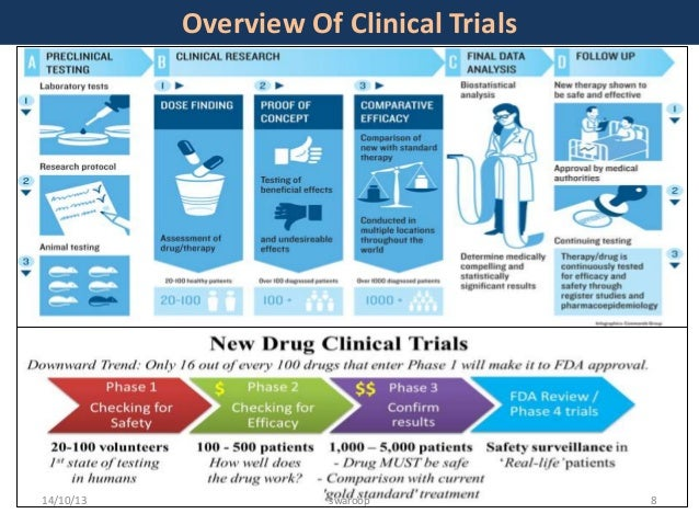 Clinical Trials of Cardiac Resynchronization Therapy ...