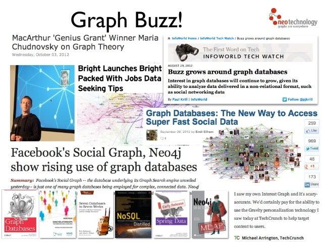 Graph Buzz!