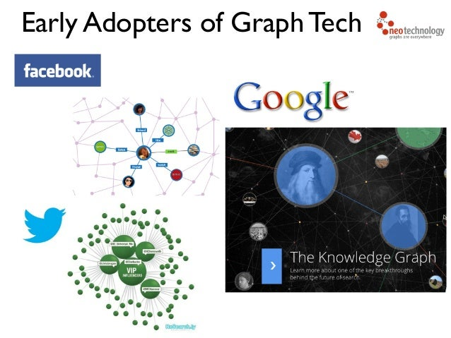 Early Adopters of Graph Tech