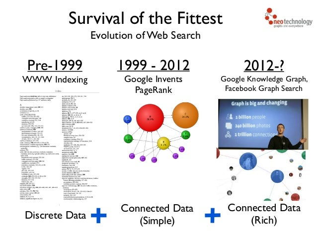 Evolution of Web Search Survival of the Fittest Pre-1999  WWW Indexing Discrete Data 1999 - 2012  Google Invents PageRan...