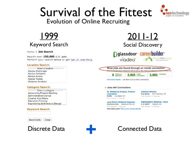 Evolution of Online Recruiting 1999  Keyword Search Discrete Data Survival of the Fittest 2011-12  Social Discovery Conn...