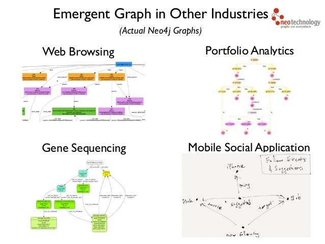 Web Browsing Portfolio Analytics Mobile Social ApplicationGene Sequencing Emergent Graph in Other Industries (Actual Neo4j...