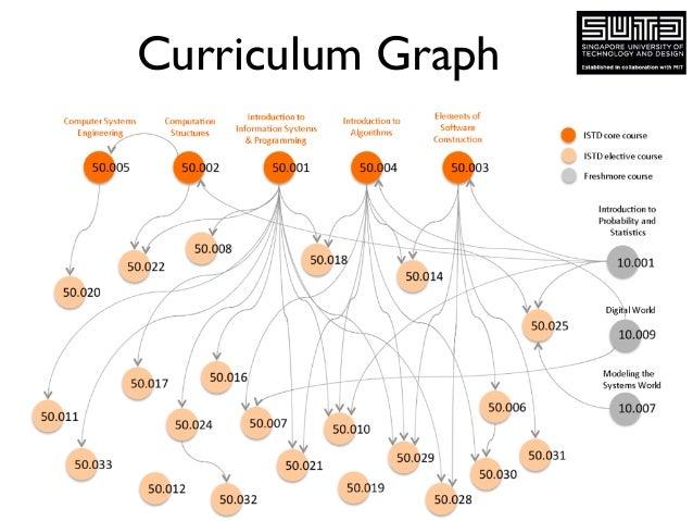 Curriculum Graph