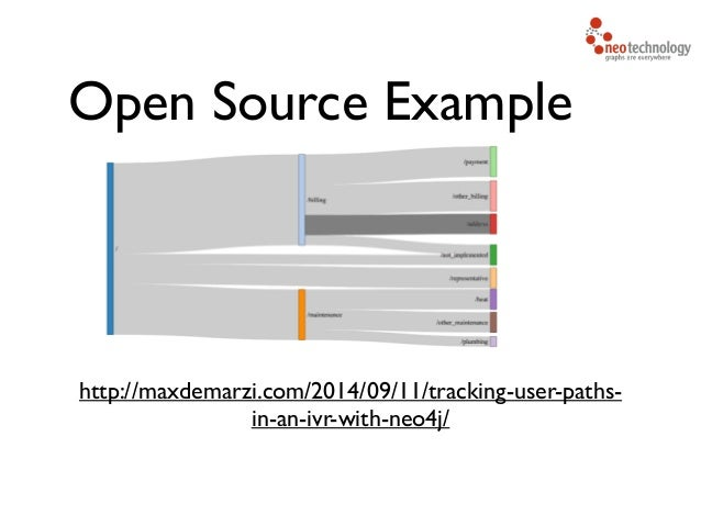 Open Source Example http://maxdemarzi.com/2014/09/11/tracking-user-paths- in-an-ivr-with-neo4j/