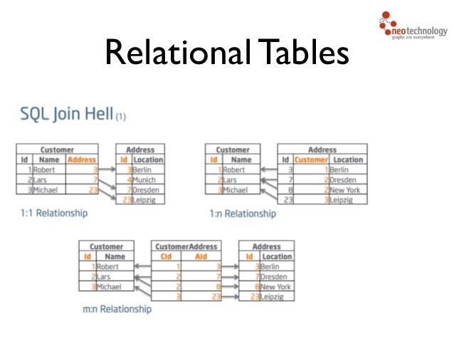 Relational Tables