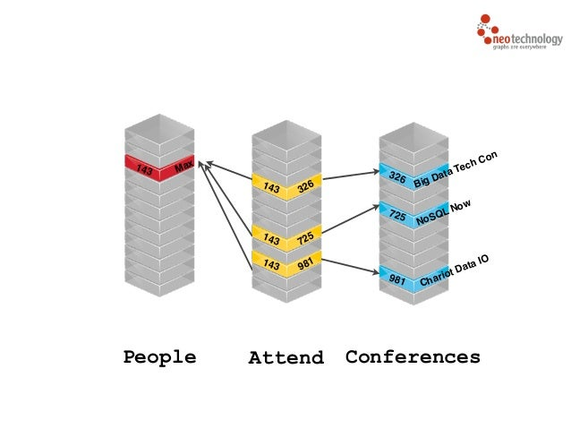 People ConferencesAttend 143 Max 326 Big Data Tech Con 725 NoSQL Now 981 Chariot Data IO143 981 143 725 143 326