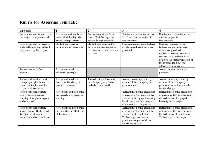 Rubric for Assessing Journals: Criteria                        1                            2                             ...