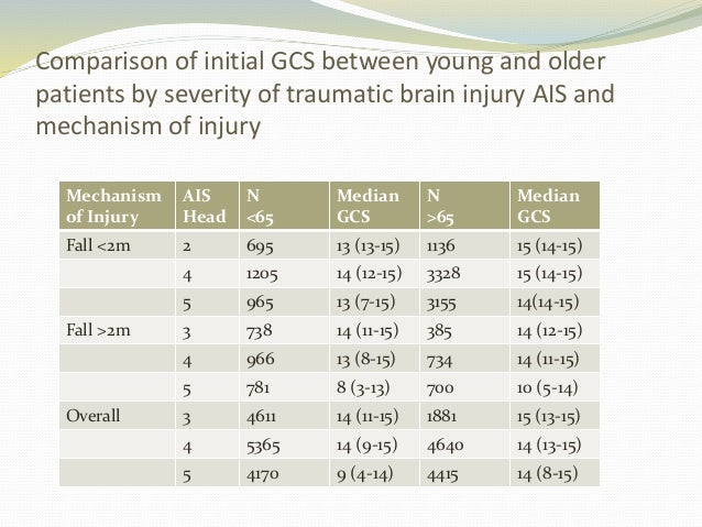 elderly trauma patient Journal of the american college of surgeons study reports many elderly patients who are not taken to a trauma center even though their injuries are severe enough to warrant specialized trauma care have a higher mortality rate.