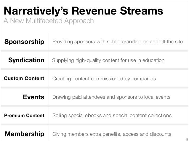 Narratively's Revenue Streams A New Multifaceted Approach Sponsorship Syndication Custom Content  Providing sponsors with ...