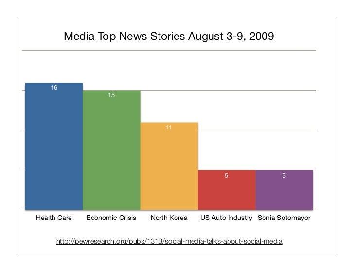 Blogger Top News Stories August 3-9, 2009          24                             19                                      ...