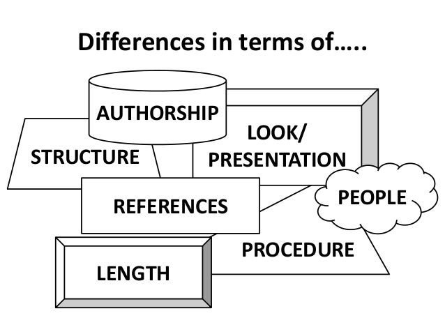 Differences in terms of….. STRUCTURE PROCEDURE LOOK/ PRESENTATION LENGTH AUTHORSHIP REFERENCES PEOPLE