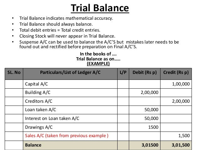Journal, Ledger, Trial Balance and Balance Sheet
