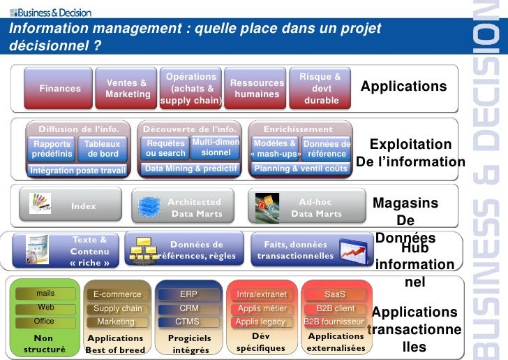Information management : quelle place dans un projet décisionnel ?                                        Opérations      ...