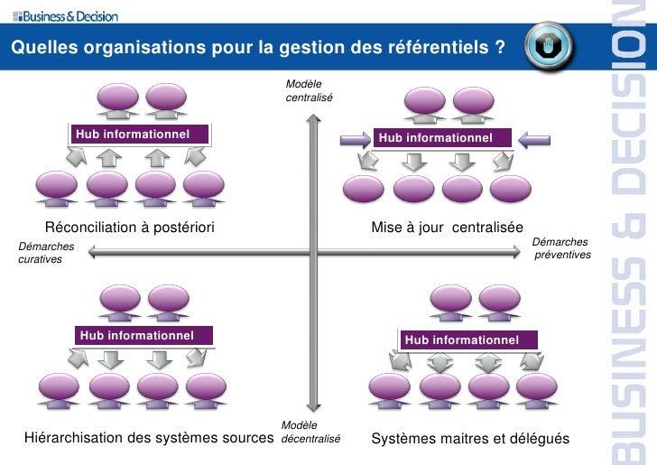Quelles organisations pour la gestion des référentiels ?                                         Modèle                   ...
