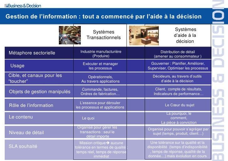 Gestion de l'information : tout a commencé par l'aide à la décision                                           Systèmes    ...