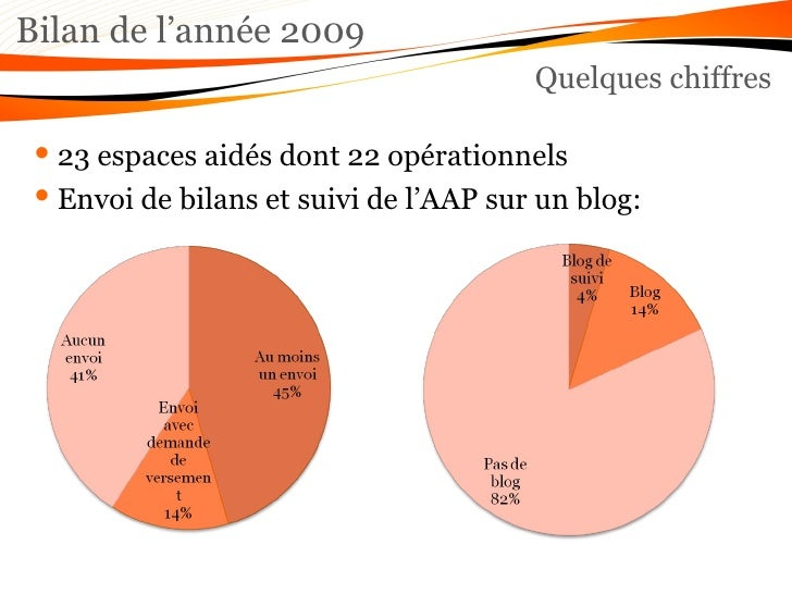 Bilan de l'année 2009 Quelques chiffres <ul><li>23 espaces aidés dont 22 opérationnels </li></ul><ul><li>Envoi de bilans e...