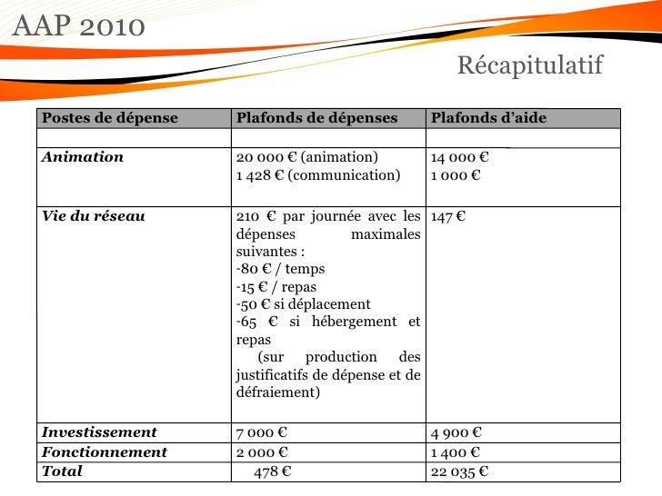 AAP 2010 Récapitulatif Postes de dépense Plafonds de dépenses Plafonds d'aide Animation 20000 € (animation) 1 428 € (com...