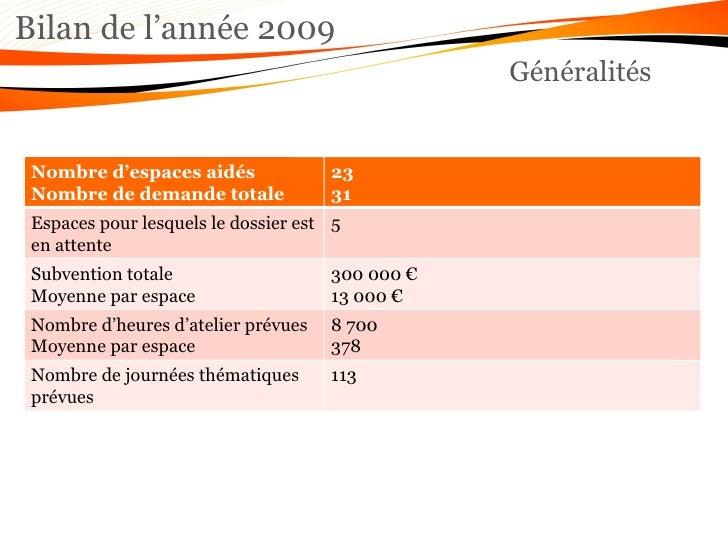 Bilan de l'année 2009 Généralités Nombre d'espaces aidés Nombre de demande totale 23 31 Espaces pour lesquels le dossier e...
