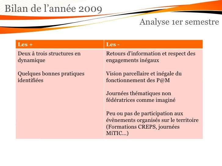 Bilan de l'année 2009 Analyse 1er semestre Les + Les - Deux à trois structures en dynamique Quelques bonnes pratiques iden...