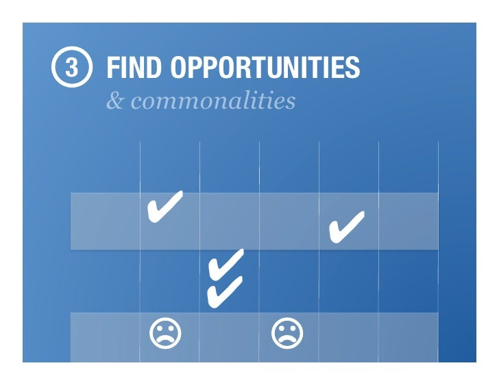 3 FIND OPPORTUNITIES  & commonalities     ✔              ✔         ✔         ✔     ☹        ☹     Proprietary & Confidential!