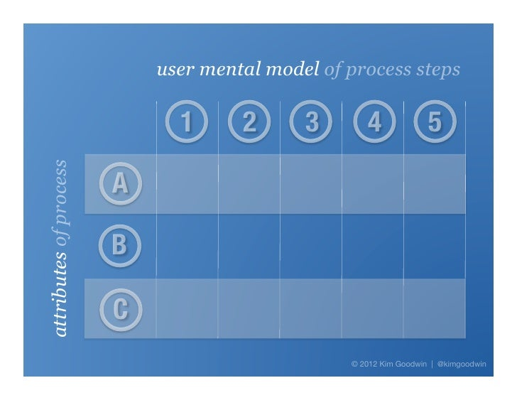 user mental model of process steps                              1     2     3      4             5attributes of process   ...