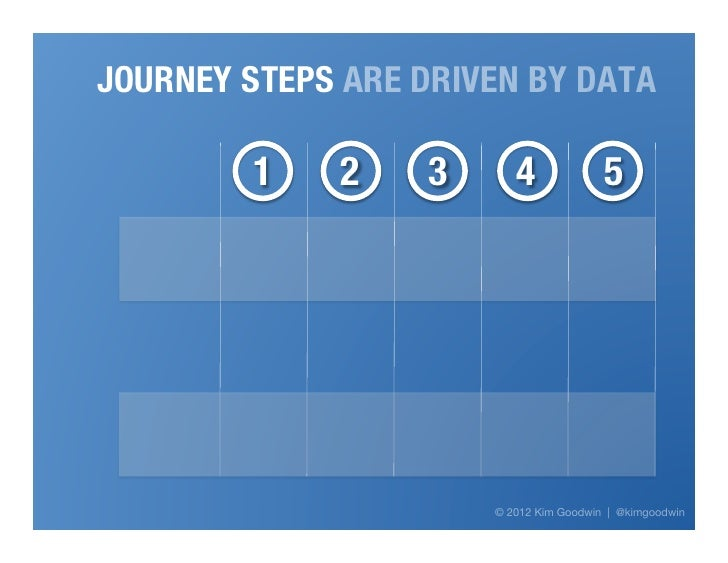 JOURNEY STEPS ARE DRIVEN BY DATA         1   2   3      4             5                            Proprietary & Confidenti...