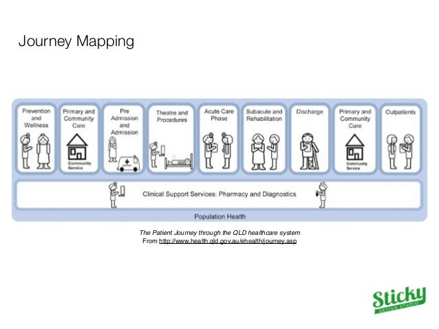Journey Mapping  Mapping A Path to Better Healthcare!  From http://www.good.is/posts/mapping-a-path-to-better-health-care