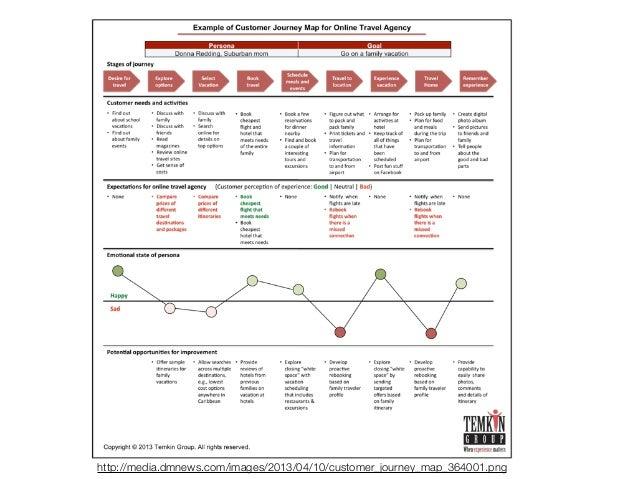 Journey Mapping  http://momentumdesignlab.com/wp-content/uploads/2012/10/customerjourney.jpg