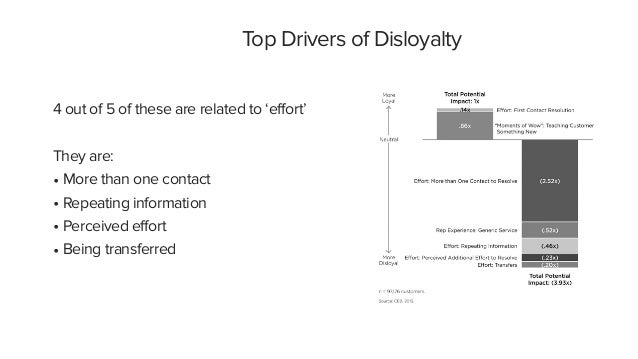 Top Drivers of Disloyalty 4 out of 5 of these are related to 'effort' They are: • More than one contact • Repeating inform...