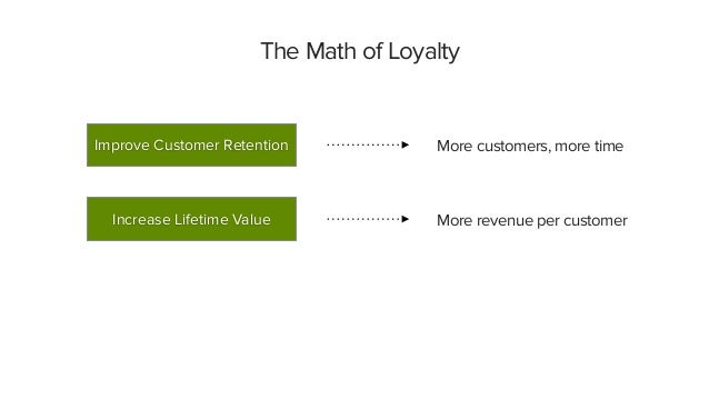 The Math of Loyalty More customers, more time More revenue per customer Improve Customer Retention Increase Lifetime Value