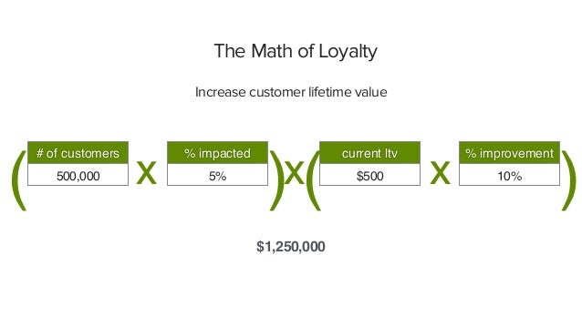 The Math of Loyalty Increase customer lifetime value 500,000 $1,250,000 # of customers 5% % impacted $500 current ltv 10% ...