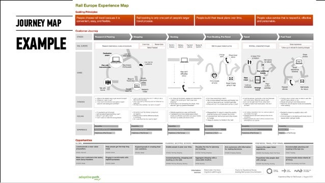 Journey Mapping - Experience map example
