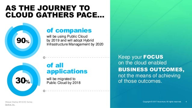 Cloud Migration Your Journey To Cloud With Accenture