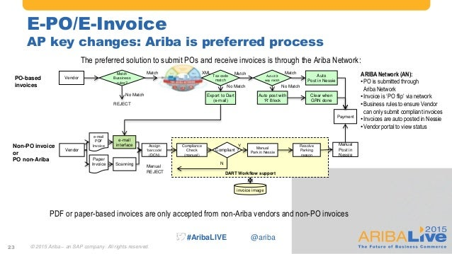 Journey Towards Procurement Excellence Through An Integrated SAP And - Ariba invoice processing
