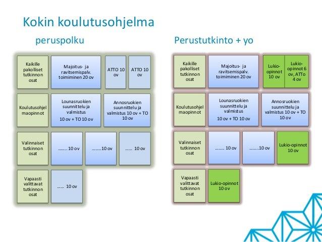 Kokin koulutusohjelmaperuspolku Perustutkinto + yoKaikillepakollisettutkinnonosatMajoitus- jaravitsemispalv.toimiminen 20 ...