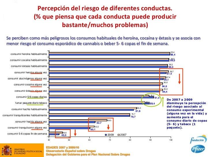 Percepción del riesgo de diferentes conductas.                          (% que piensa que cada conducta puede producir    ...