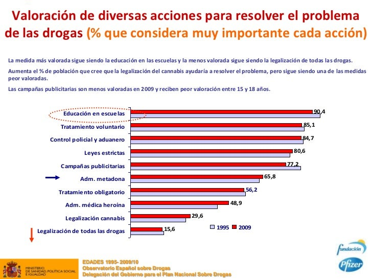 Valoración de diversas acciones para resolver el problemade las drogas (% que considera muy importante cada acción)La medi...