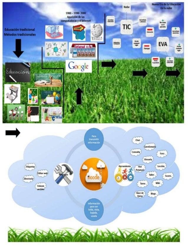 Se puede interactuar con varias aplicaciones a la vez Disponibilidad inmediata de la información Se pueden utilizar en cua...