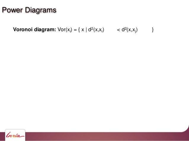 Power diagram: Pow(xi) = { x   d2(x,xi) – ψi < d2(x,xj) – ψj } Voronoi diagram: Vor(xi) = { x   d2(x,xi) < d2(x,xj) } Powe...