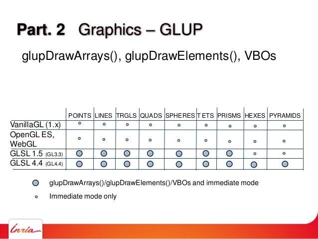 Part. 2 Graphics – GLUP glupDrawArrays(), glupDrawElements(), VBOs VanillaGL (1.x) OpenGL ES, WebGL GLSL 1.5 (GL3.3) GLSL ...