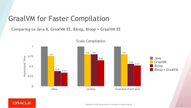 Copyright © 2019, Oracle and/or its affiliates. All rights reserved. | 11 GraalVM for Faster Compilation Scala Compilation...