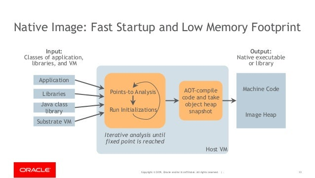 Copyright © 2019, Oracle and/or its affiliates. All rights reserved. | - Host VM 13 Native Image: Fast Startup and Low Mem...