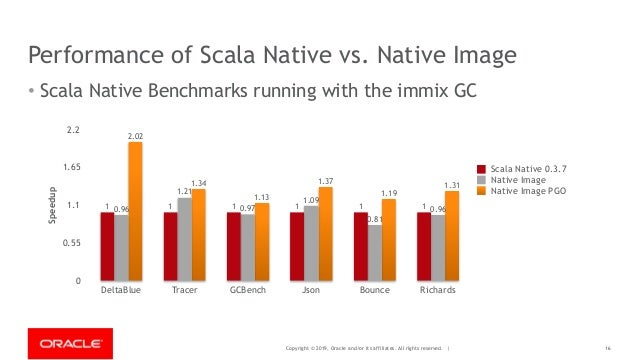 Copyright © 2019, Oracle and/or its affiliates. All rights reserved. | Performance of Scala Native vs. Native Image • Scal...