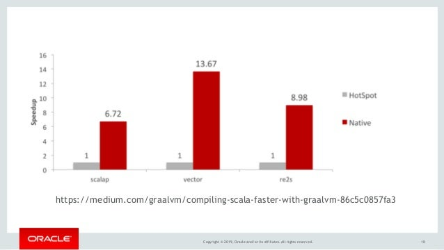 """Copyright © 2019, Oracle and/or its affiliates. All rights reserved. """"18 https://medium.com/graalvm/compiling-scala-faster..."""